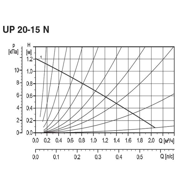 Циркуляционный насос UP 20-15N