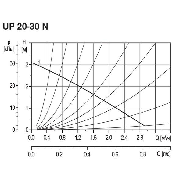 Циркуляционный насос UP 20-30N