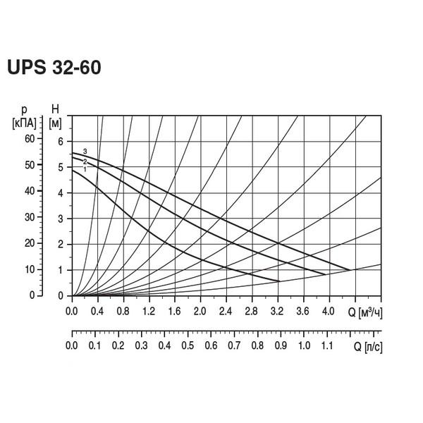 Циркуляционный насос UPS 32-60 180